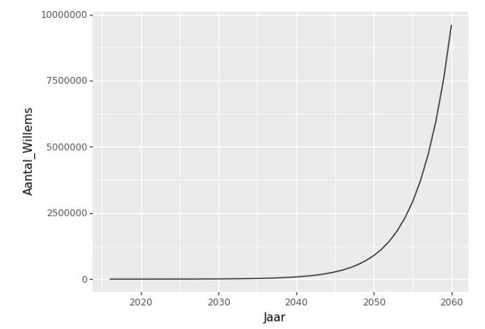 groei van het aantal Willems in Nederland